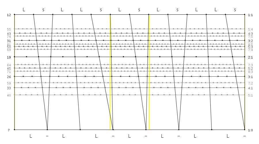 OTC 7L 5s - Xenharmonic Wiki