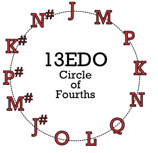 13 ET circle of fourths.PNG