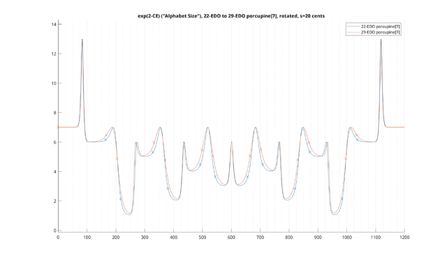 2T-CE-porcupine-22-EDO-to-29-EDO-total-s=20-MATLAB.png