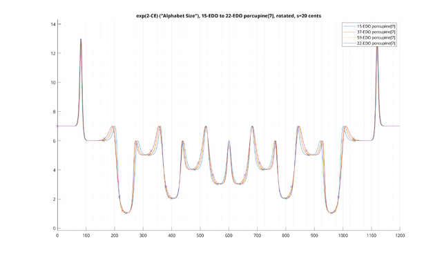 2T-CE-porcupine-15-EDO-to-22-EDO-total-s=20-MATLAB.png